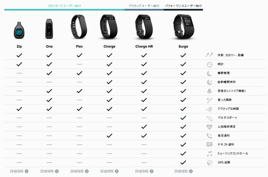Fitbit_lineup