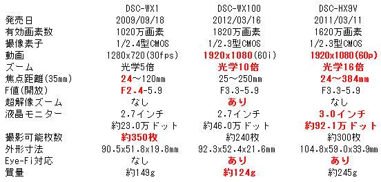 Wx100_compare_2